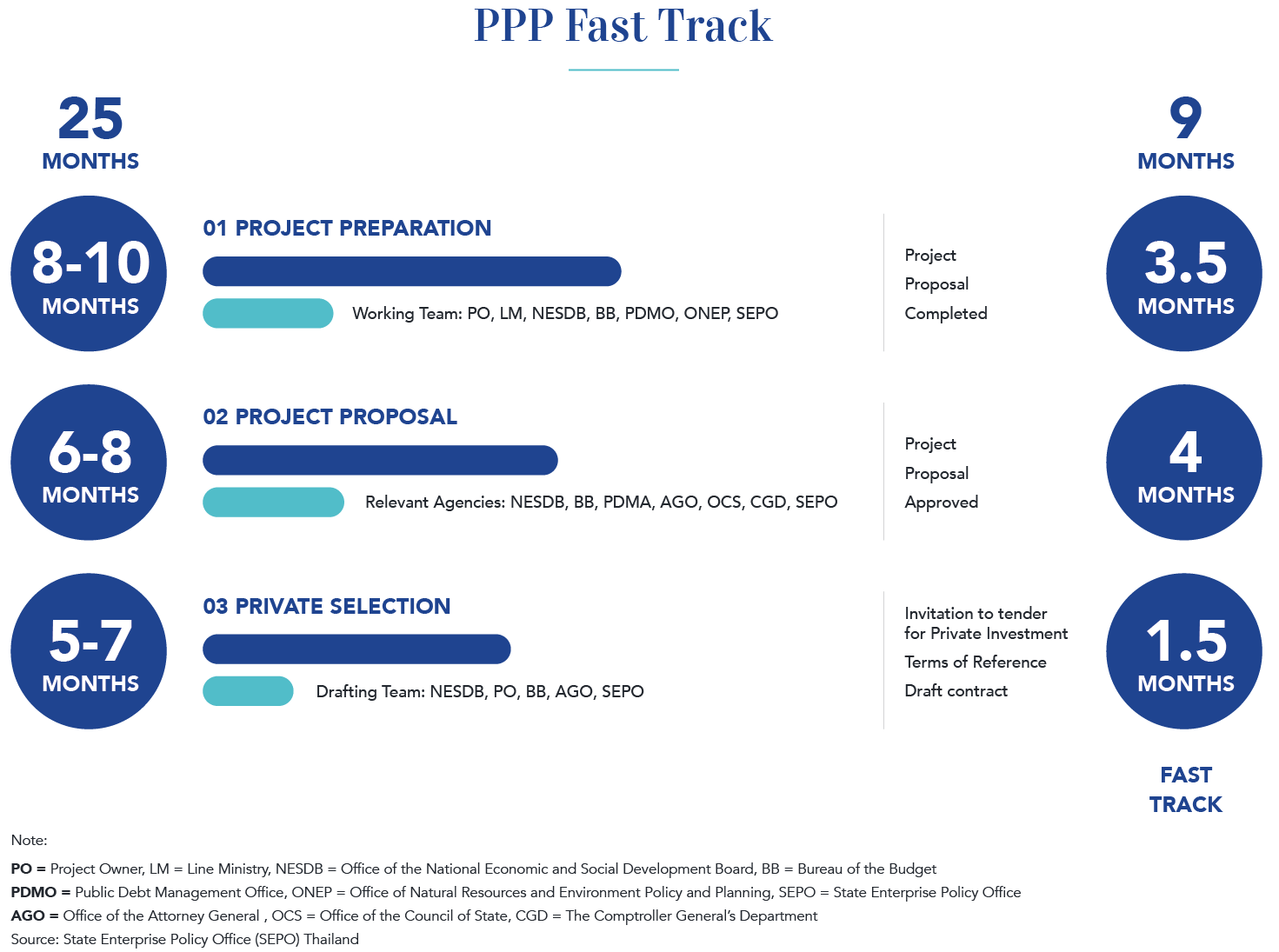 Public-Private Partnership model and its merits in attracting Foreign Direct Investment