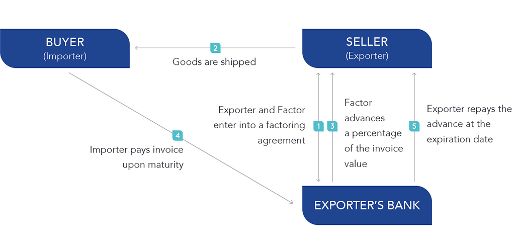 Accounts Receivable Factoring Mahanakorn Partners Group