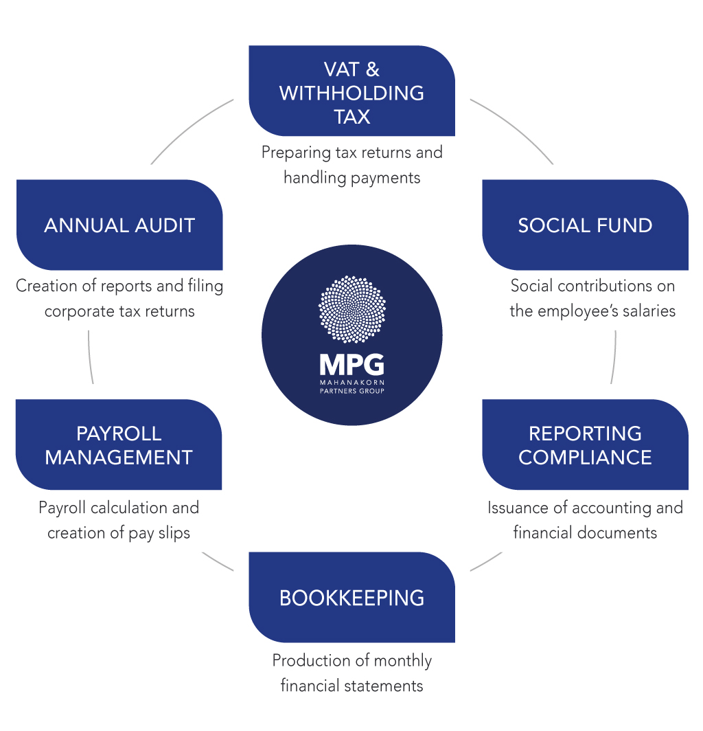 Accounting Packages of Mahanakorn partners group
