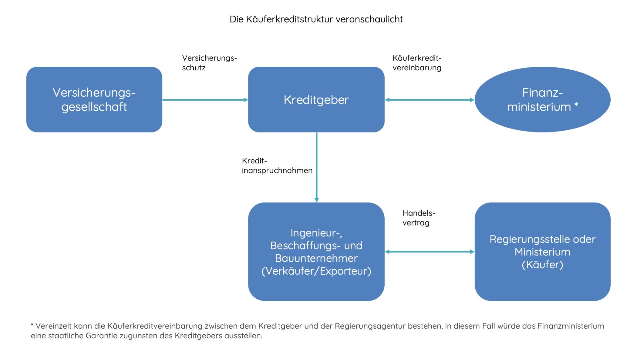 Buyer Credit German